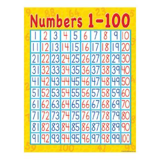 Teacher Created Resources Numbers 1 100 Early Learning Chart (Set of 3)